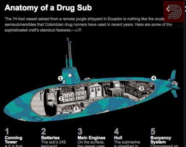 Запленети два тона кокаин превезувани со импровизирана подморница